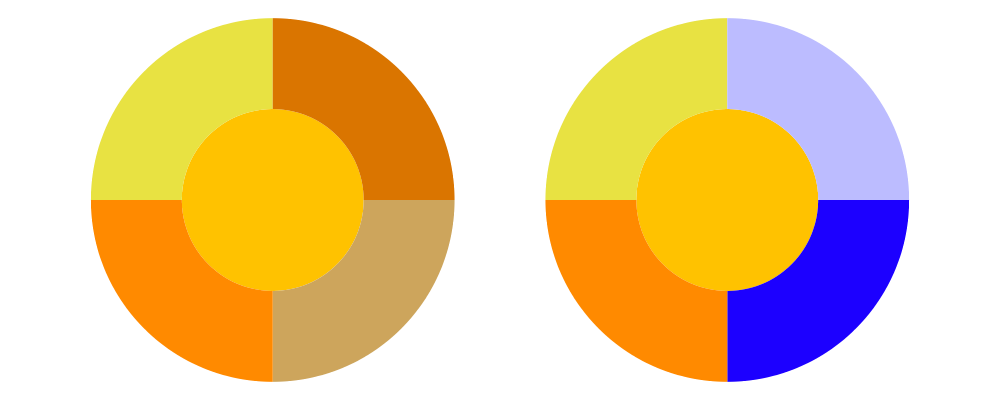 Schemes Provided By Harmony Are Triad With Colors 120 Degrees Apart And Tetrad On The Corners Of A Rectangle Inscribed In Color Wheel